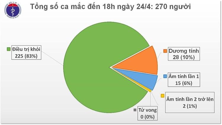 Dịch COVID-19: Sáng 25/4, ghi nhận 270 ca mắc tại Việt Nam ảnh 2