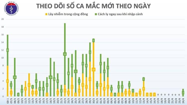 Dịch COVID-19: Sáng 25/4, ghi nhận 270 ca mắc tại Việt Nam ảnh 3