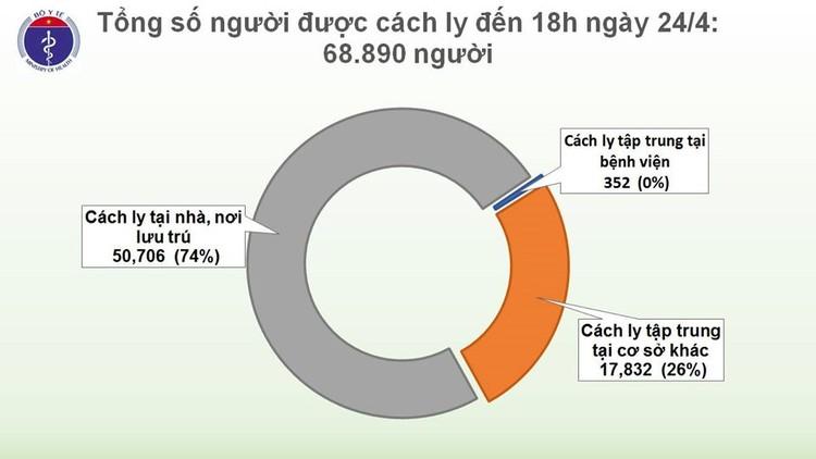 Dịch COVID-19: Sáng 25/4, ghi nhận 270 ca mắc tại Việt Nam ảnh 4