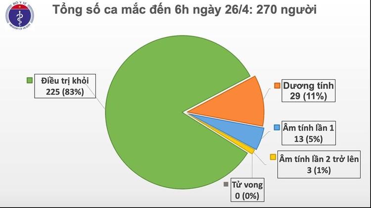 Dịch COVID-19: Sáng 26/4, không có ca mắc mới, đã có 225 ca khỏi bệnh ảnh 2