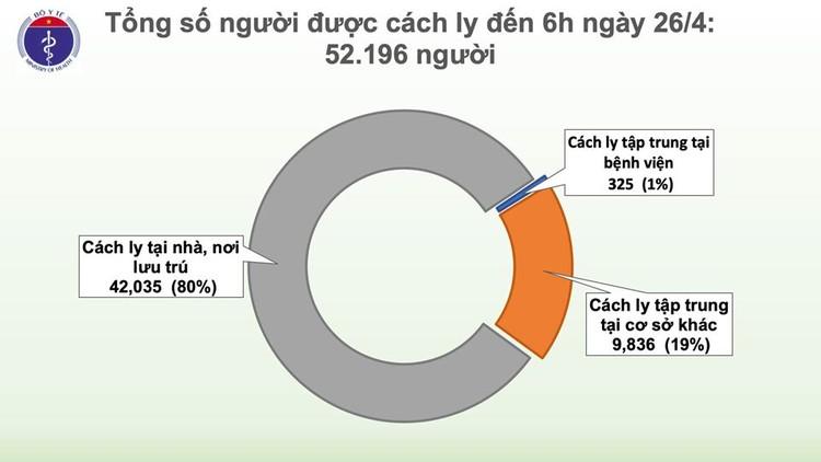 Dịch COVID-19: Sáng 26/4, không có ca mắc mới, đã có 225 ca khỏi bệnh ảnh 4