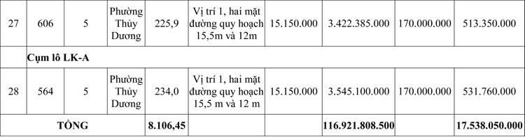 Ngày 22/5/2020, đấu giá quyền sử dụng đất tại thị xã Hương Thủy, tỉnh Thừa Thiên Huế ảnh 5