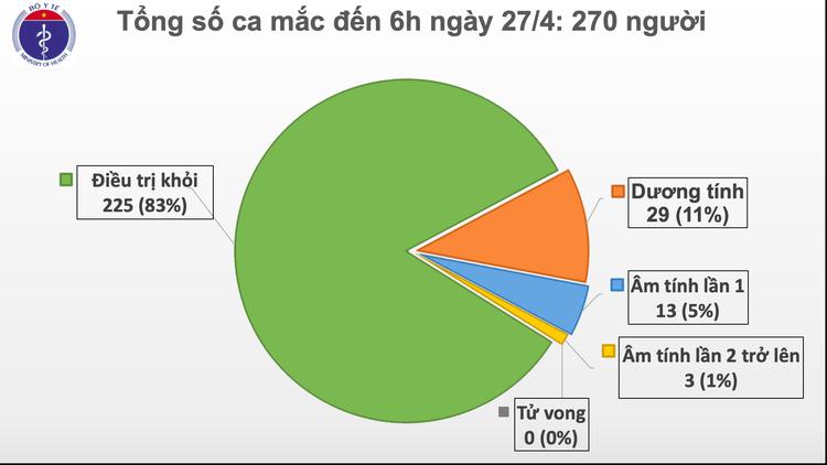 Dịch COVID-19: Sáng 27/4, ngày thứ 11 Việt Nam không có ca mắc mới trong cộng đồng ảnh 2
