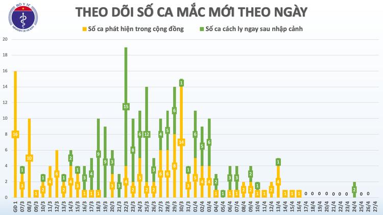 Dịch COVID-19: Sáng 27/4, ngày thứ 11 Việt Nam không có ca mắc mới trong cộng đồng ảnh 3