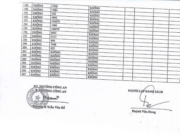 Ngày 15/5/2020, đấu giá vi phạm hành chính bị tịch thu tại tỉnh Trà Vinh ảnh 7