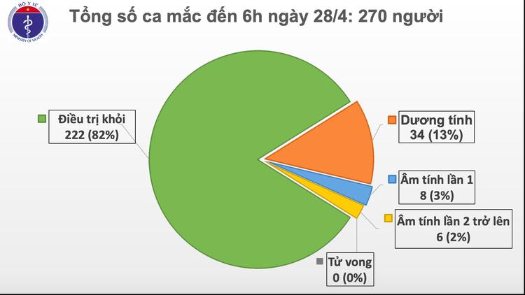 Dịch COVID-19: Sáng 28/4, ngày thứ 12 Việt Nam không có ca mắc mới trong cộng đồng ảnh 2