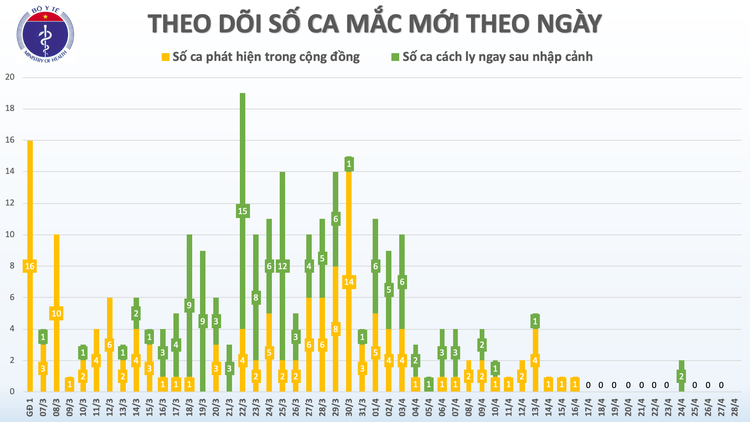 Dịch COVID-19: Sáng 28/4, ngày thứ 12 Việt Nam không có ca mắc mới trong cộng đồng ảnh 3