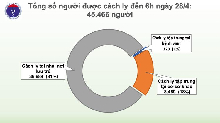 Dịch COVID-19: Sáng 28/4, ngày thứ 12 Việt Nam không có ca mắc mới trong cộng đồng ảnh 4