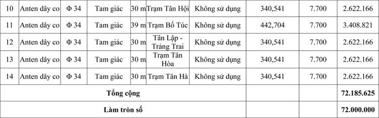 Ngày 15/5/2020, đấu giá thanh lý trụ anten các loại tại tỉnh Tây Ninh ảnh 3