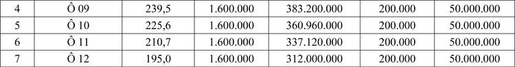 Ngày 24/5/2020, đấu giá quyền sử dụng đất tại huyện Tam Nông, tỉnh Phú Thọ ảnh 2