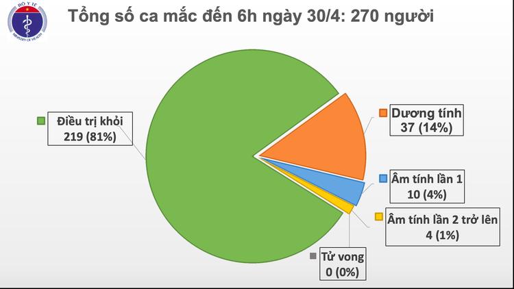 Dịch COVID-19: Sáng 30/4, ngày thứ 14 Việt Nam không có ca mắc mới trong cộng đồng ảnh 2