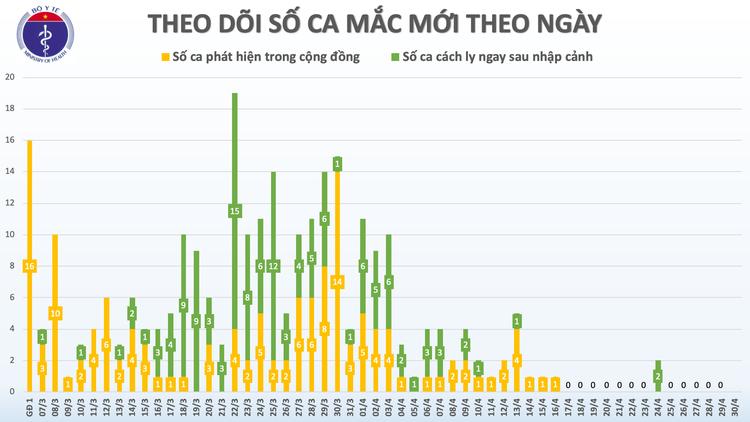Dịch COVID-19: Sáng 30/4, ngày thứ 14 Việt Nam không có ca mắc mới trong cộng đồng ảnh 3