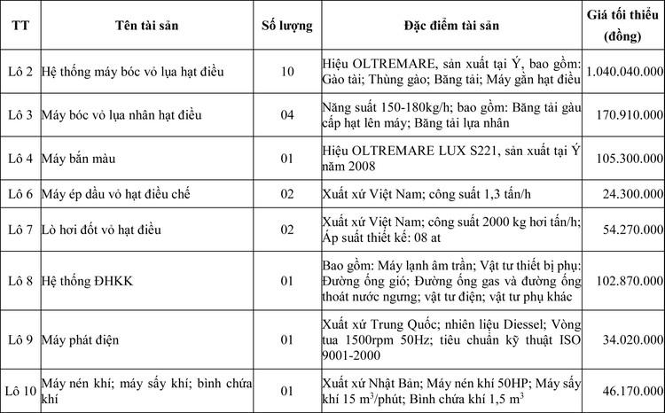 Ngày 20/5/2020, đấu giá máy móc thiết bị tại tỉnh Ninh Thuận ảnh 1