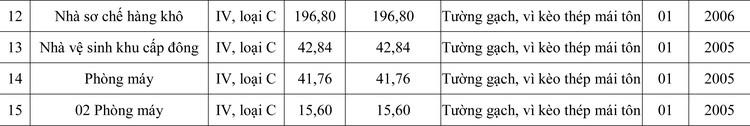 Ngày 25/5/2020, đấu giá Công trình Nhà xưởng chế biến thủy sản Đông Hải tại tỉnh Ninh Thuận ảnh 2