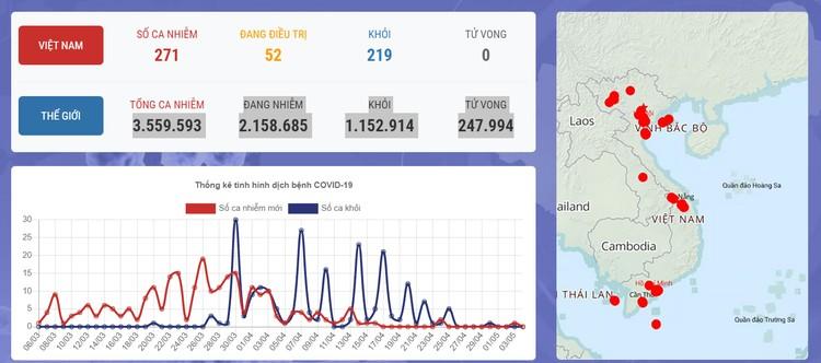 Dịch COVID-19: Sáng 4/5, Việt Nam ca nhiễm thứ 271 được cách ly ngay sau khi nhập cảnh ảnh 1
