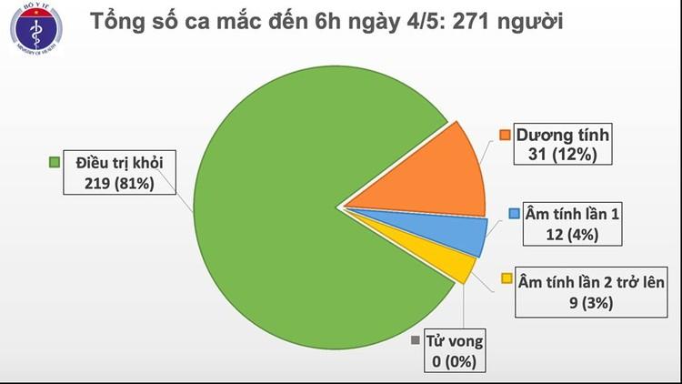 Dịch COVID-19: Sáng 4/5, Việt Nam ca nhiễm thứ 271 được cách ly ngay sau khi nhập cảnh ảnh 2