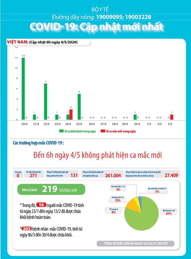 Dịch COVID-19: Sáng 4/5, Việt Nam ca nhiễm thứ 271 được cách ly ngay sau khi nhập cảnh ảnh 3