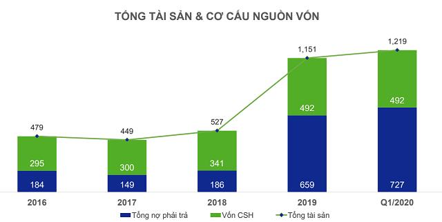 Quý I: Biên lãi gộp Nhựa Hà Nội tăng 33% ảnh 2