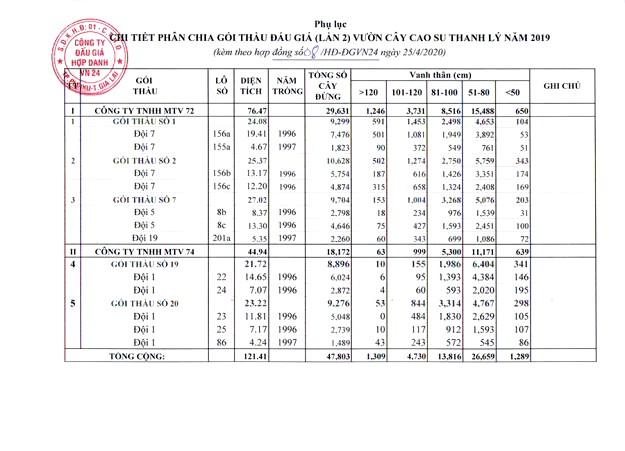Ngày 19/5/2020, đấu giá 121,41 ha cây cao su thanh lý tại tỉnh Gia Lai ảnh 1