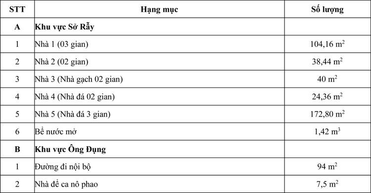 Ngày 21/5/2020, đấu giá tài sản trên đất tại tỉnh Bà Rịa – Vũng Tàu ảnh 1