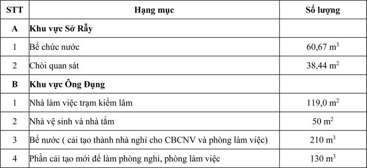 Ngày 21/5/2020, đấu giá tài sản trên đất tại tỉnh Bà Rịa – Vũng Tàu ảnh 2