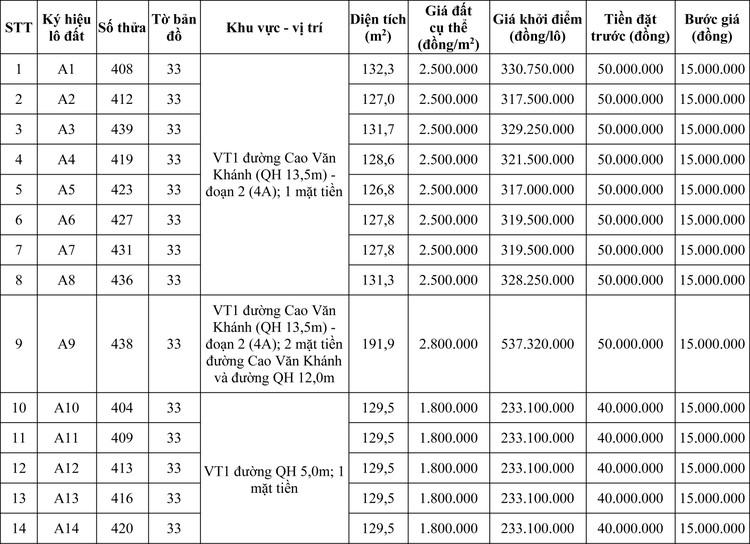 Ngày 28/5/2020, đấu giá quyền sử dụng đất tại thị xã Hương Trà, tỉnh Thừa Thiên Huế ảnh 1
