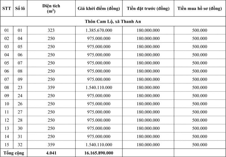 Ngày 24/5/2020, đấu giá quyền sử dụng đất tại huyện Cam Lộ, tỉnh Quảng Trị ảnh 1