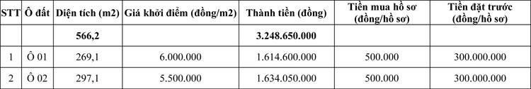 Ngày 30/5/2020, đấu giá quyền sử dụng đất tại huyện Thanh Thủy, tỉnh Phú Thọ ảnh 1