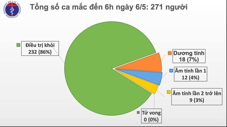 Dịch COVID-19 (Sáng 6/5): Bước sang ngày thứ 20, Việt Nam không có ca lây nhiễm trong cộng đồng ảnh 2