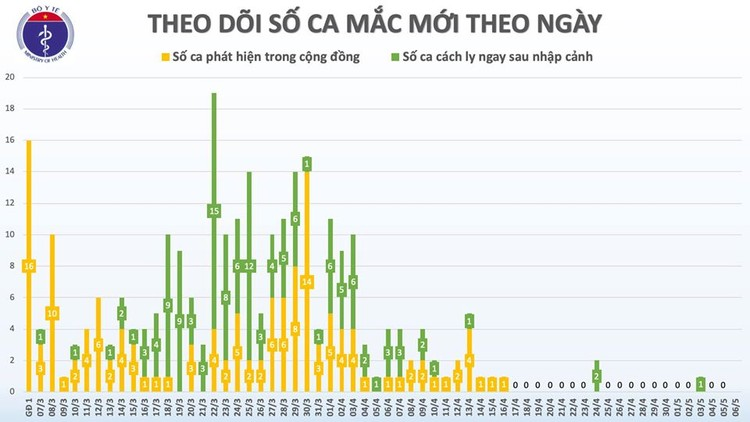Dịch COVID-19 (Sáng 6/5): Bước sang ngày thứ 20, Việt Nam không có ca lây nhiễm trong cộng đồng ảnh 3
