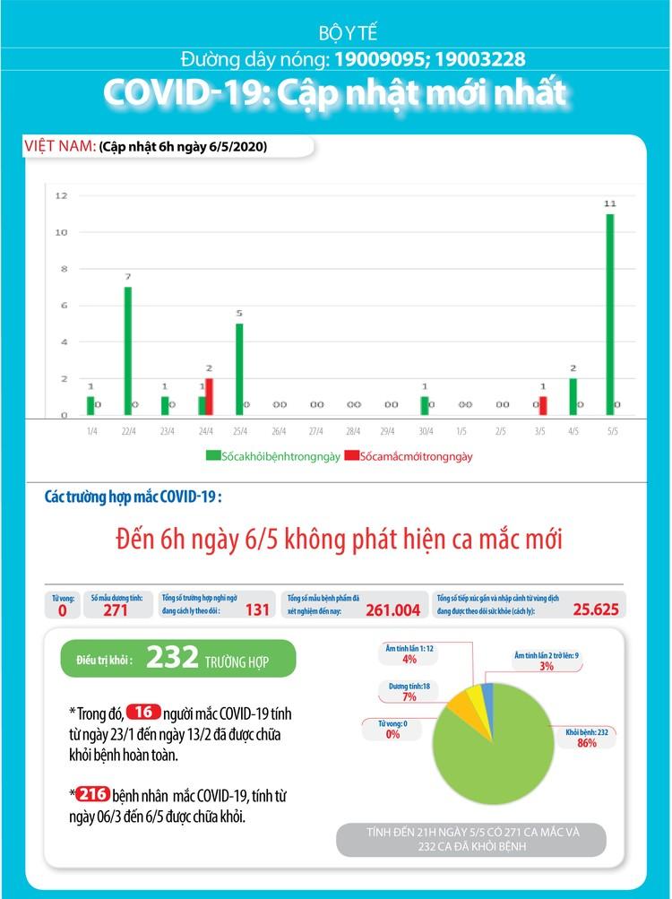 Dịch COVID-19 (Sáng 6/5): Bước sang ngày thứ 20, Việt Nam không có ca lây nhiễm trong cộng đồng ảnh 5