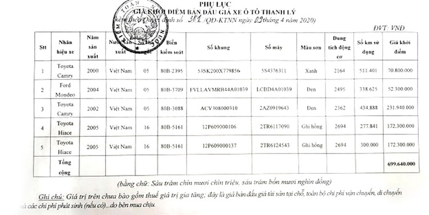 Ngày 22/5/2020, đấu giá 05 chiếc ô tô đã qua sử dụng tại Hà Nội ảnh 1