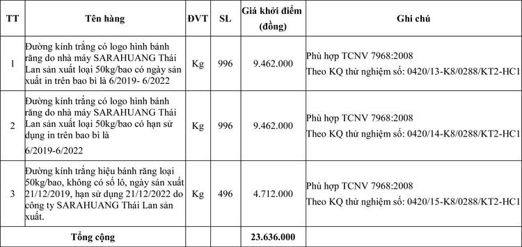 Ngày 13/5/2020, đấu giá hàng hóa tịch thu sung quỹ tại tỉnh Quảng Trị ảnh 1