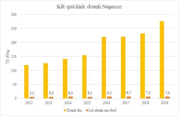 Nagecco chia cổ tức 20% bằng tiền ảnh 1