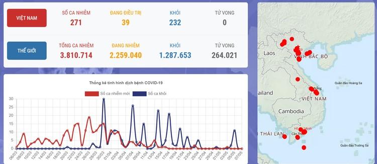 Dịch COVID-19 (Sáng 7/5): Việt Nam chỉ còn 17 ca xét nghiệm dương tính ảnh 1