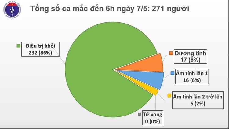 Dịch COVID-19 (Sáng 7/5): Việt Nam chỉ còn 17 ca xét nghiệm dương tính ảnh 2
