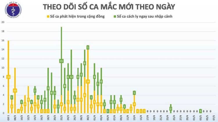 Dịch COVID-19 (Sáng 7/5): Việt Nam chỉ còn 17 ca xét nghiệm dương tính ảnh 3