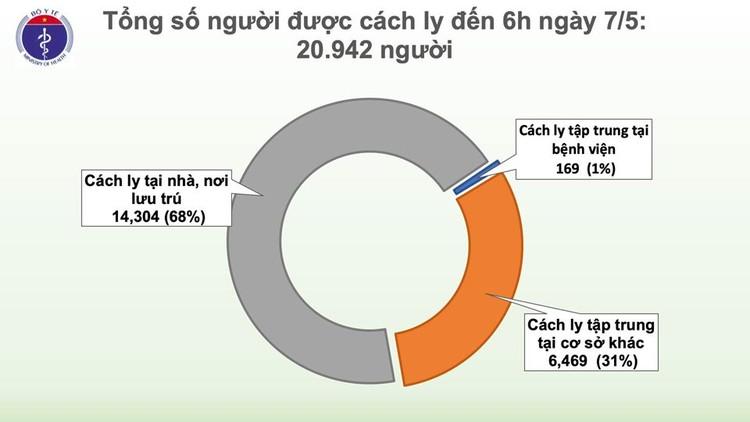 Dịch COVID-19 (Sáng 7/5): Việt Nam chỉ còn 17 ca xét nghiệm dương tính ảnh 4
