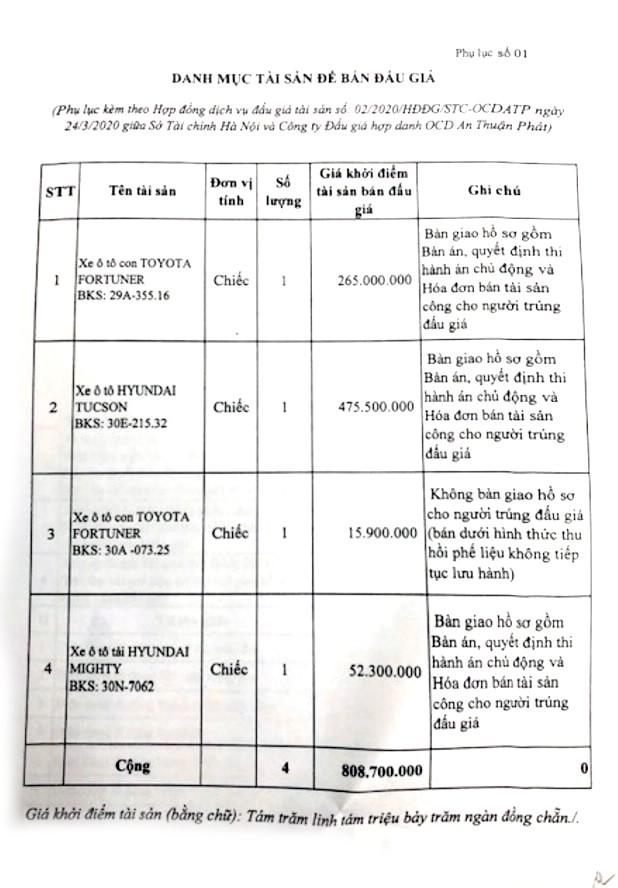 Ngày 22/5/2020, đấu giá vật chứng vụ án tại Hà Nội ảnh 1