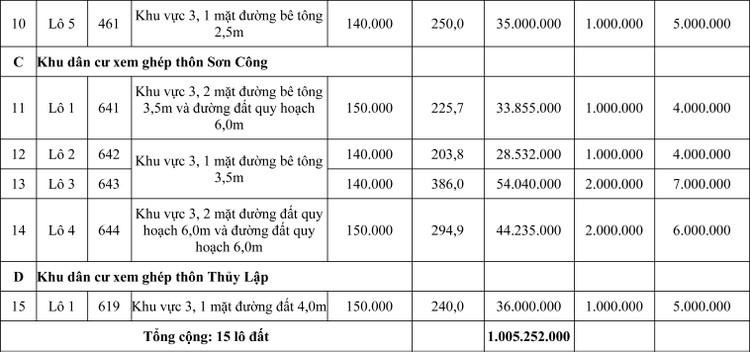 Ngày 5/6/2020, đấu giá quyền sử dụng đất tại huyện Quảng Điền, tỉnh Thừa Thiên Huế ảnh 2