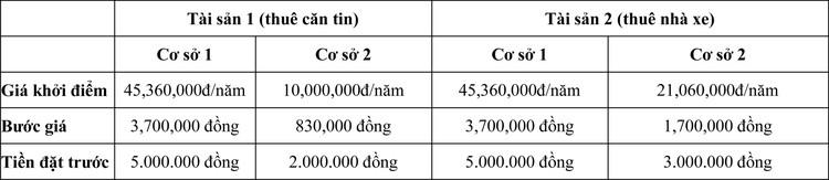 Ngày 29/5/2020, đấu giá cho thuê mặt bằng tại Trường Trung cấp Cai Lậy (tỉnh Tiền Giang) ảnh 1