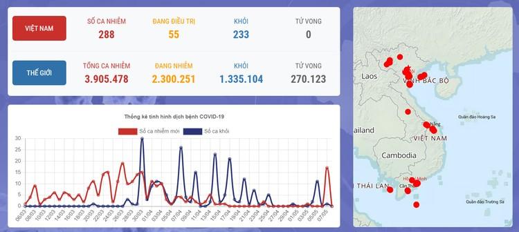 Dịch COVID-19 (Sáng 8/5): Việt Nam có 288 trường hợp mắc SARS-CoV-2 ảnh 1