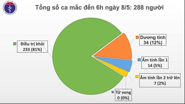 Dịch COVID-19 (Sáng 8/5): Việt Nam có 288 trường hợp mắc SARS-CoV-2 ảnh 2