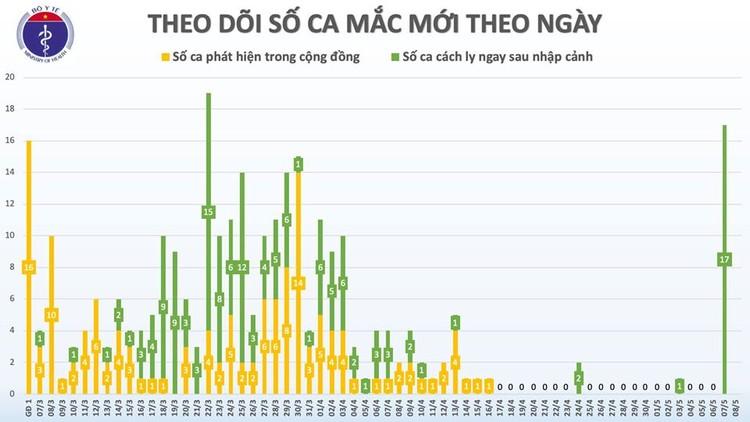 Dịch COVID-19 (Sáng 8/5): Việt Nam có 288 trường hợp mắc SARS-CoV-2 ảnh 3