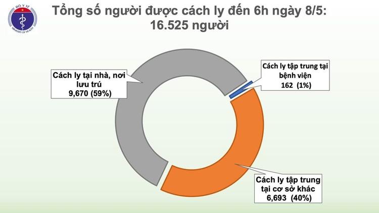 Dịch COVID-19 (Sáng 8/5): Việt Nam có 288 trường hợp mắc SARS-CoV-2 ảnh 4