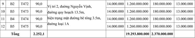 Ngày 12/6/2020, đấu giá quyền sử dụng đất tại huyện Quảng Điền, tỉnh Thừa Thiên Huế ảnh 2