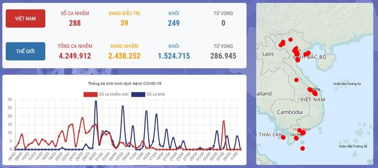 Dịch COVID-19 (Sáng 12/5): Việt Nam chỉ còn 20 bệnh nhân dương tính với virus ảnh 1
