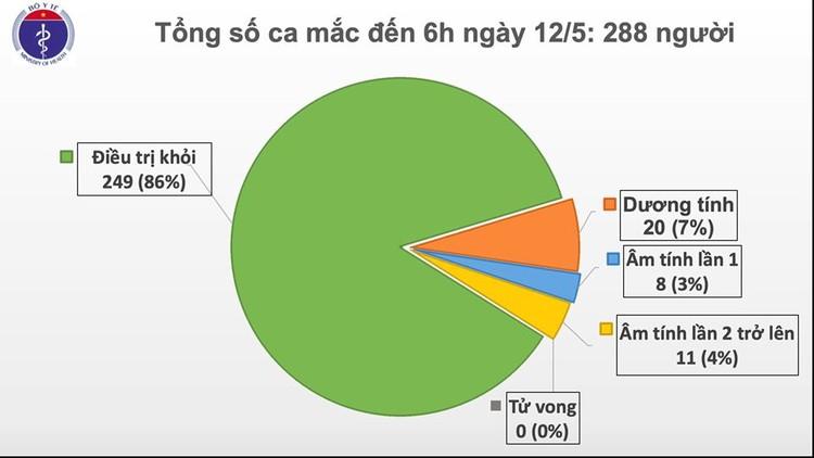 Dịch COVID-19 (Sáng 12/5): Việt Nam chỉ còn 20 bệnh nhân dương tính với virus ảnh 2