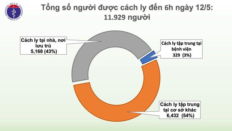 Dịch COVID-19 (Sáng 12/5): Việt Nam chỉ còn 20 bệnh nhân dương tính với virus ảnh 4