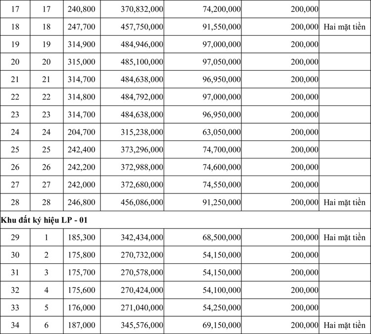 Ngày 4/6/2020, đấu giá quyền sử dụng đất tại huyện Krông Nô, tỉnh Đăk Nông ảnh 2